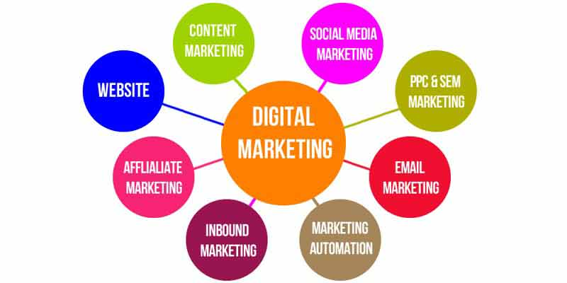 What Does a Digital Marketing Intern Do